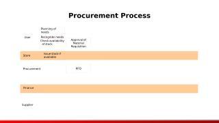 Procurement Flow UC.ppt